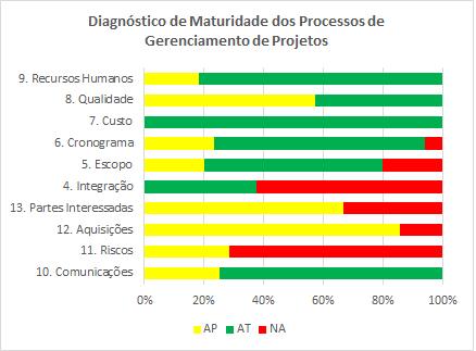 grafico-de-diagnostico-da-maturidade-do-gerenciamento-de-projetos-2