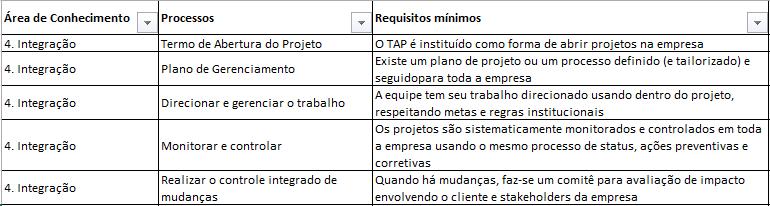 maturidade-em-gerenciamento-de-projetos-lista-dos-processos-do-pmbok-2