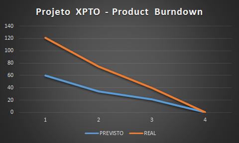 Product Burndown
