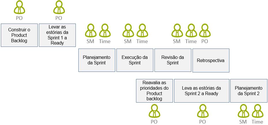 Responsabilidades do Scrum - Timeline v2